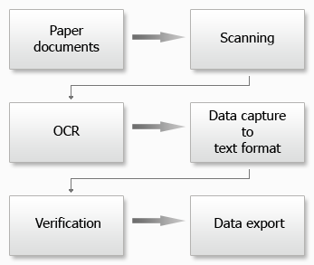 ocr-icr-data-capture