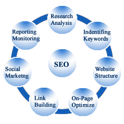 best seo company in Bangladesh